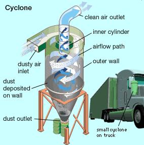เทคโนโลยีถ่านหินสะอาดหลังการเผาไหม้